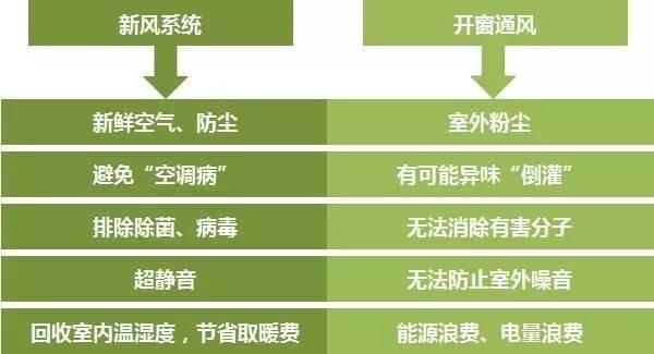 新风空气净化系统与传统通风的对比