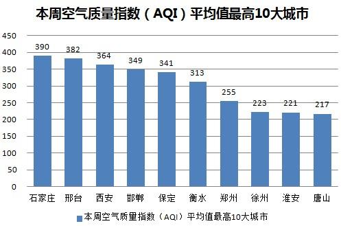 空气质量污染指数排名城市